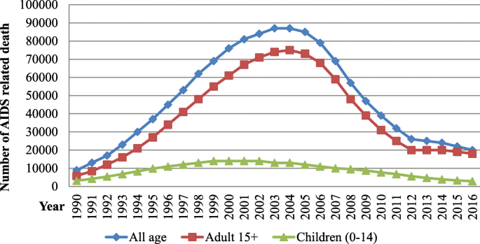 Trend of HIV/AIDS for the last 26 years and predicting achievement