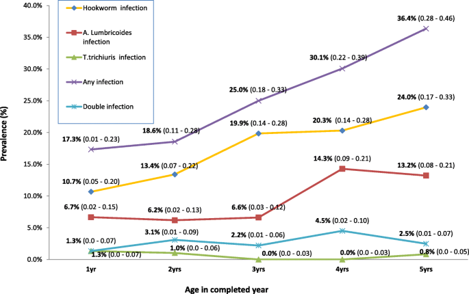 helminth infection prevalence