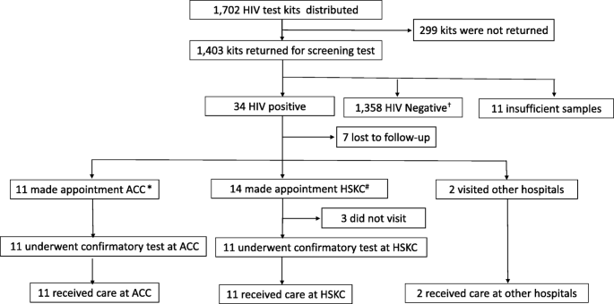 Assessment of HIV prevalence among MSM in Tokyo using self