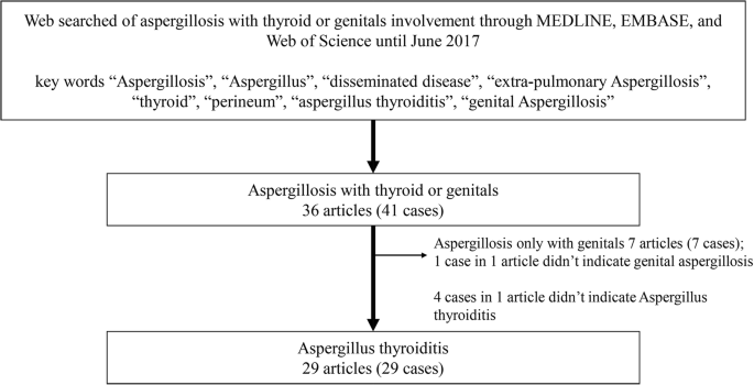 A suppurative thyroiditis and perineal subcutaneous abscess