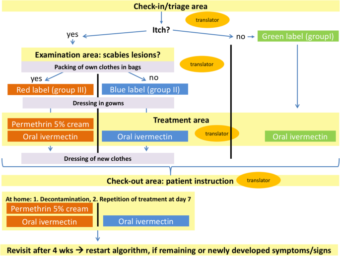 Implementation and evaluation of an algorithm for the management of