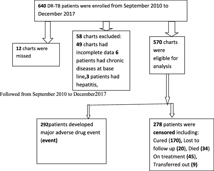 Incidence and predictors of major adverse drug events among