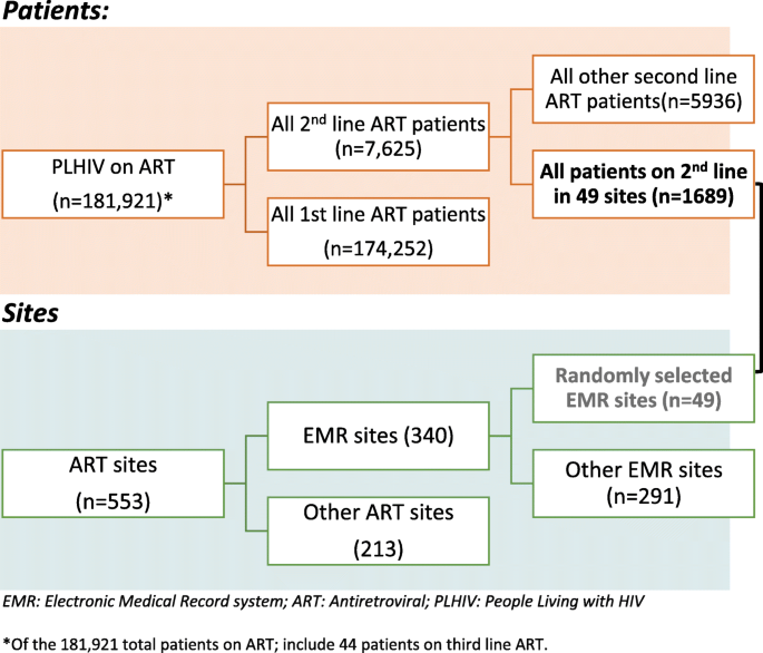 Retention in care and virological failure among adult HIV+