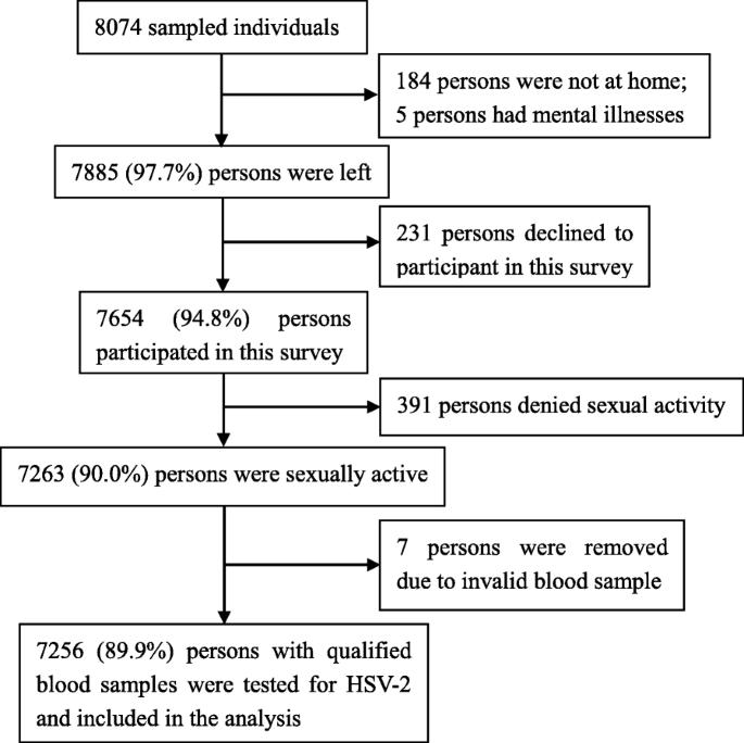 Herpes false genital positive test Question Regarding