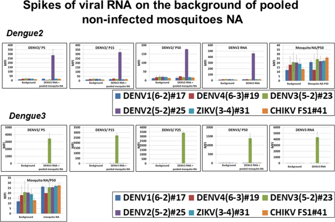 Multiplexed Kit Based On Luminex Technology And Achievements In Synthetic Biology Discriminates Zika Chikungunya And Dengue Viruses In Mosquitoes Bmc Infectious Diseases Full Text