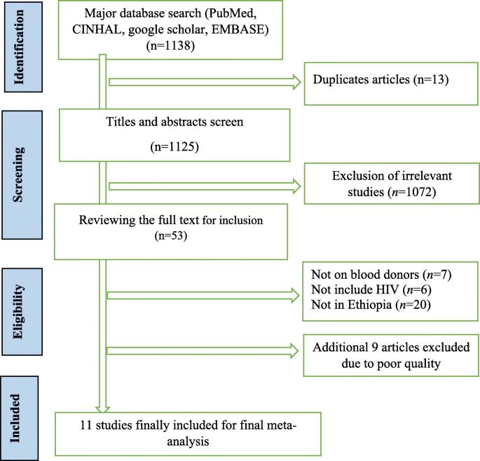 Seroprevalence and trend of human immunodeficiency virus