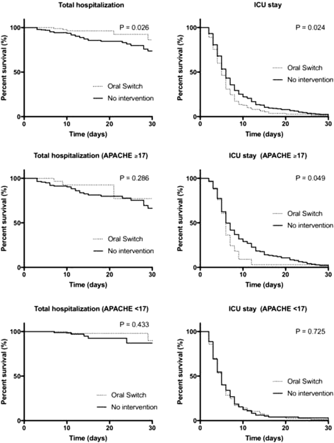 Intravenous-to-oral antibiotic switch therapy: a cross-sectional