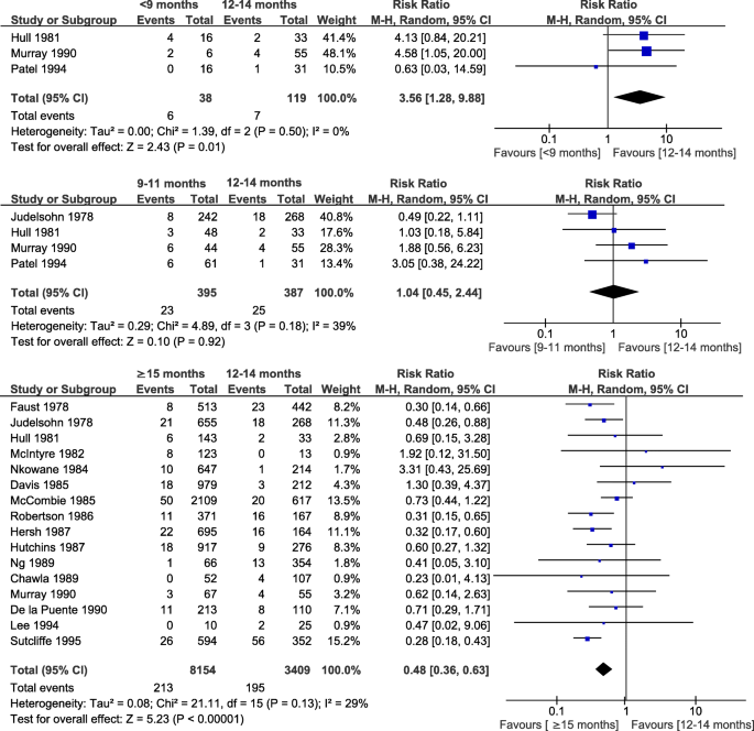 Effect Of Age At Vaccination On The Measles Vaccine Effectiveness And Immunogenicity Systematic Review And Meta Analysis Bmc Infectious Diseases Full Text