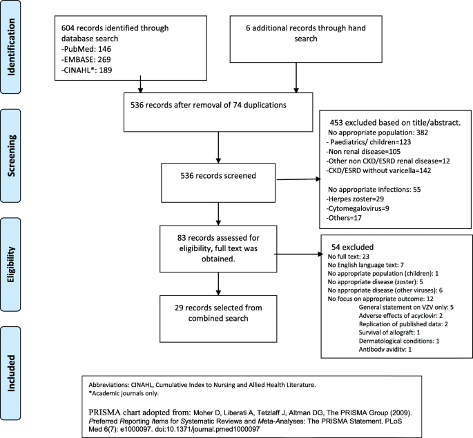 Varicella infections in patients with end stage renal