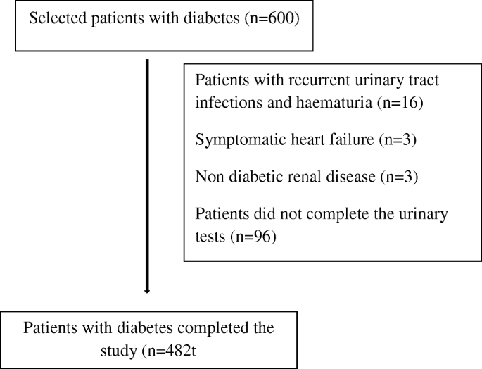 Prevalence of normoalbuminuric renal insufficiency and