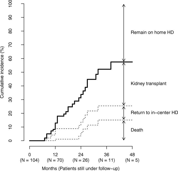 Home hemodialysis treatment and outcomes: retrospective