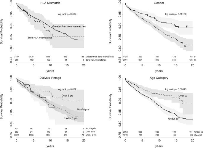Recurrent glomerulonephritis following renal transplantation