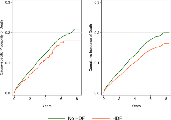 Outcomes and practice patterns with hemodiafiltration in