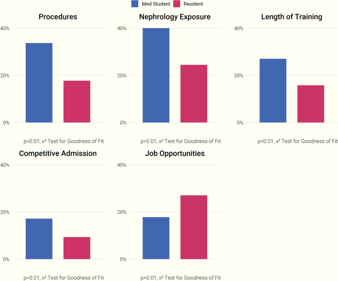 Perceptions of nephrology among medical students and