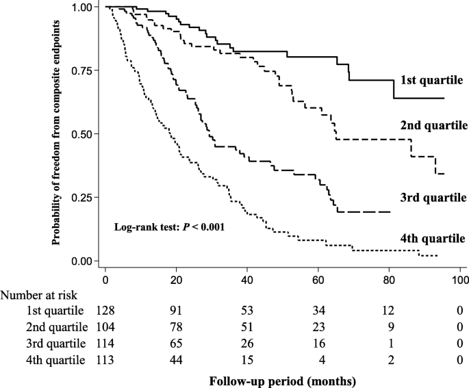 Blood Urea Nitrogen Is Independently Associated With Renal Outcomes In Japanese Patients With Stage 3 5 Chronic Kidney Disease A Prospective Observational Study Bmc Nephrology Full Text