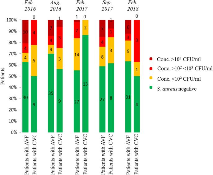 Staphylococcus aureus colonization in hemodialysis patients