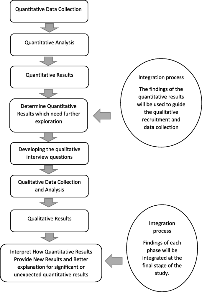 An exploration of symptom burden and its management, in Saudi