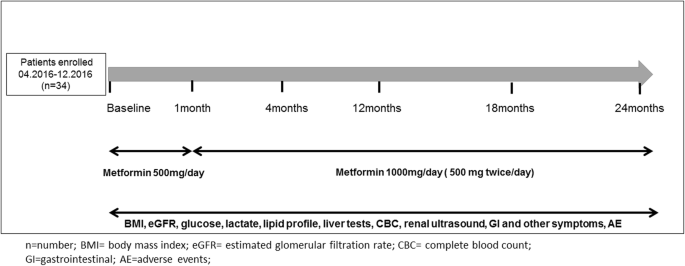 A single-arm pilot study of metformin in patients with
