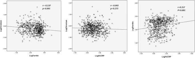 Association of serum chromium levels with malnutrition in