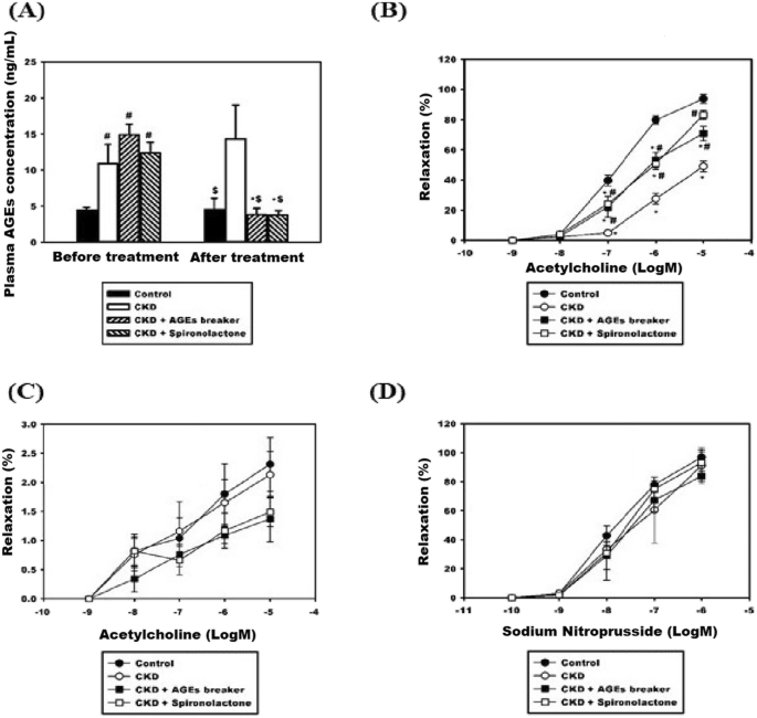 Spironolactone Ameliorates Endothelial Dysfunction Through Inhibition Of The Age Rage Axis In A Chronic Renal Failure Rat Model Bmc Nephrology Full Text