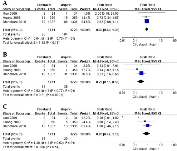 The efficacy and safety of cilostazol for the secondary