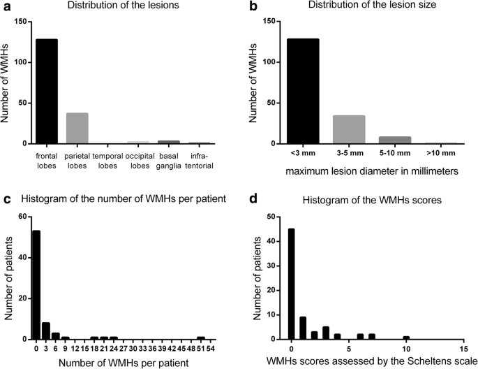 Association of white matter hyperintensities with migraine