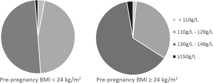 Hemoglobin levels during the first trimester of pregnancy are