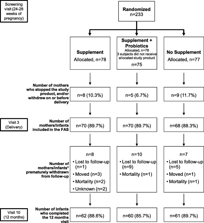 Effect of maternal supplement beverage with and without probiotics