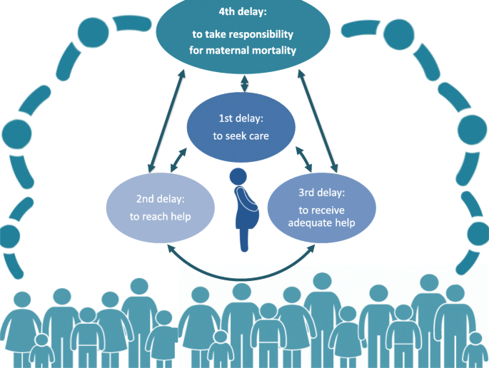 The fourth delay and community-driven solutions to reduce maternal