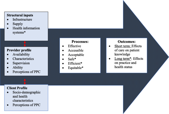 Program assessment of efforts to improve the quality of