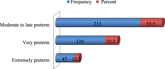 Factors associated with spontaneous preterm birth in Addis Ababa