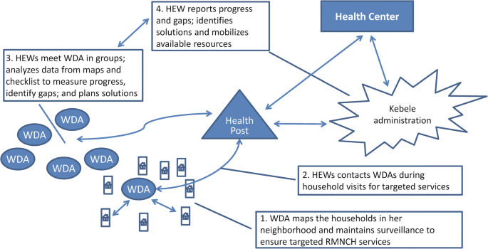 Effects of a community-based data for decision-making