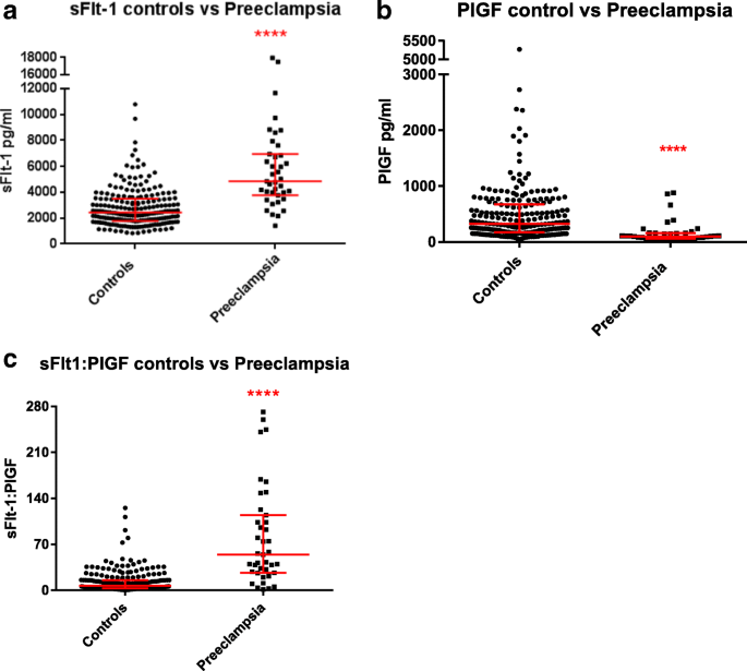 Assessing the sensitivity of placental growth factor and