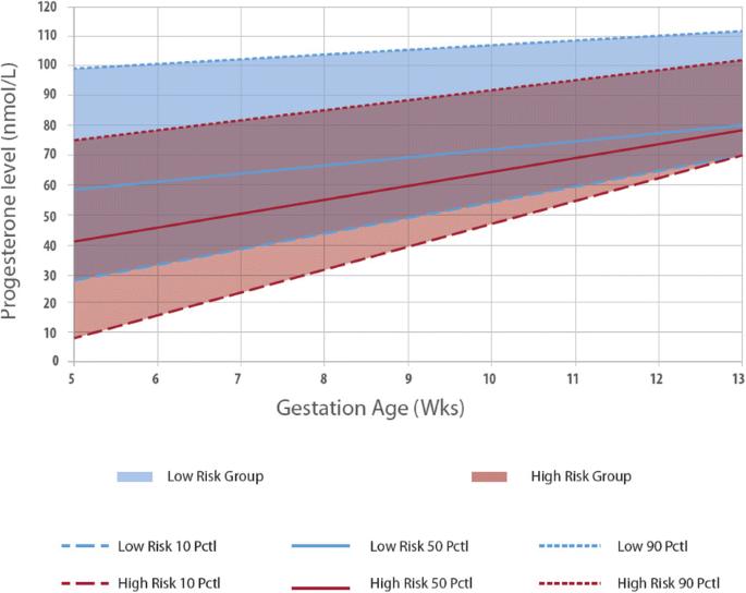 Serum progesterone distribution in normal pregnancies