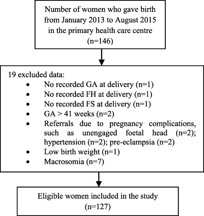 Foetal weight prediction models at a given gestational age in the