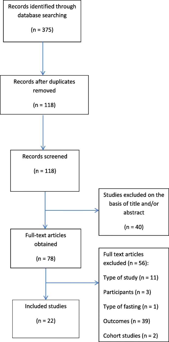 The effect of Ramadan fasting during pregnancy on perinatal