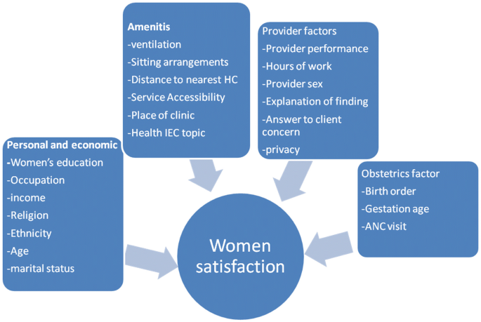 Determinants of client satisfaction to skilled antenatal care