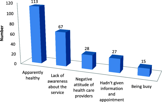 Postnatal care service utilization and associated factors