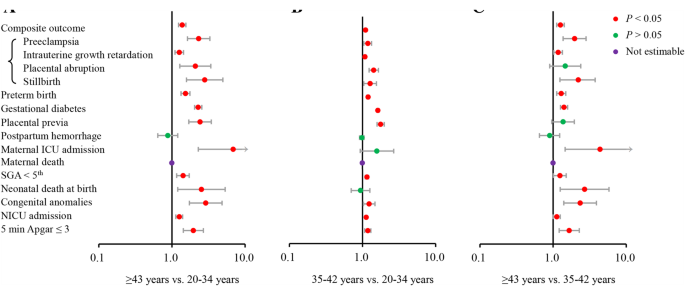 Adverse maternal and neonatal outcomes among singleton