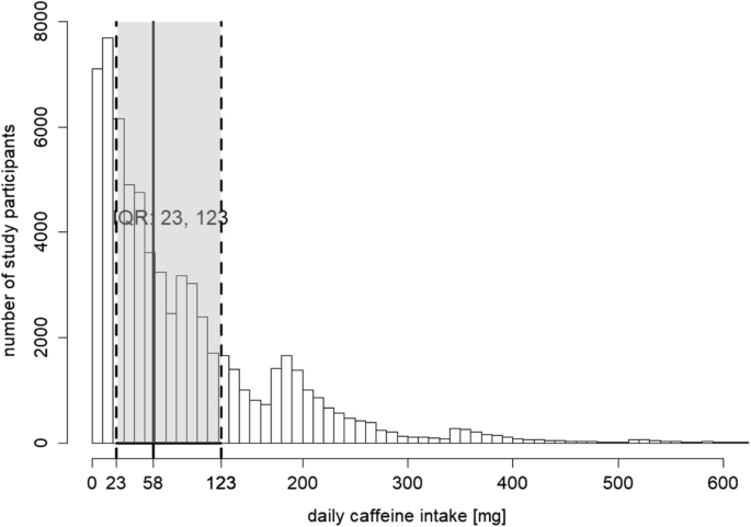 Caffeine exposure during pregnancy, small for gestational
