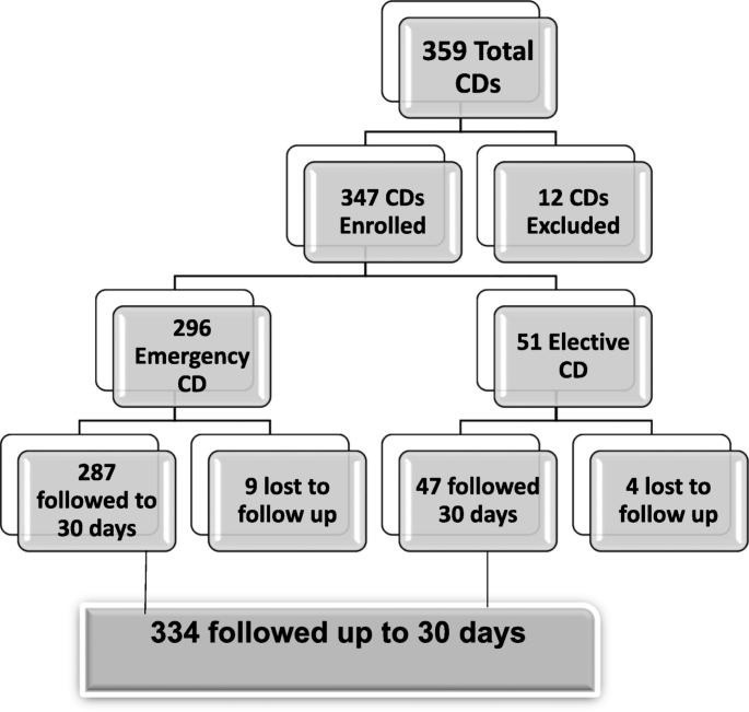 Surgical site infection and associated factors among women