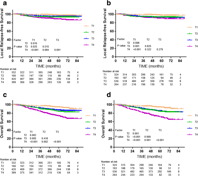 Comparison Of The Seventh And Eighth Editions Of The Uicc Ajcc Staging System For Nasopharyngeal Carcinoma Analysis Of 1317 Patients Treated With Intensity Modulated Radiotherapy At Two Centers Bmc Cancer Full Text