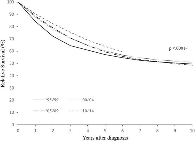 Changes In Ovarian Cancer Survival During The 20 Years Before The Era Of Targeted Therapy Bmc Cancer Full Text