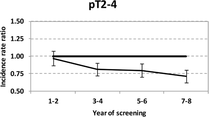 The impact of mammography screening programmes on incidence