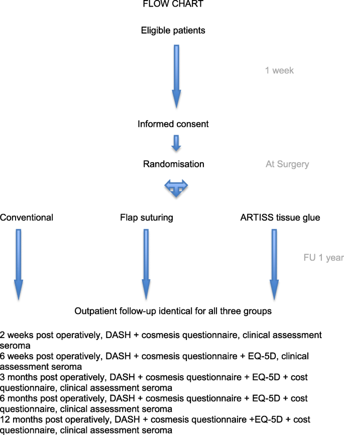 A multi-center, double blind randomized controlled trial evaluating