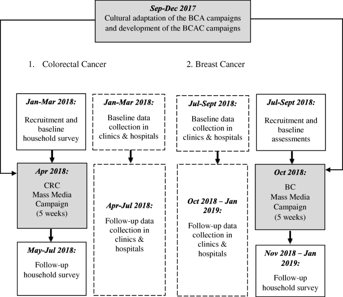 The Be Cancer Alert Campaign Protocol To Evaluate A Mass Media Campaign To Raise Awareness About Breast And Colorectal Cancer In Malaysia Bmc Cancer Full Text