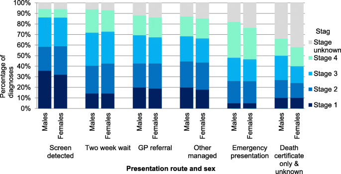 A Review Of Sex Related Differences In Colorectal Cancer Incidence Screening Uptake Routes To Diagnosis Cancer Stage And Survival In The Uk Bmc Cancer Full Text