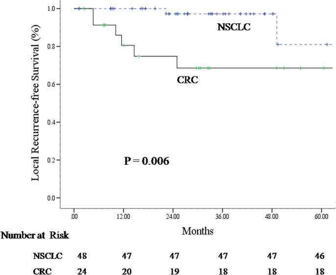 colorectal cancer oligometastatic