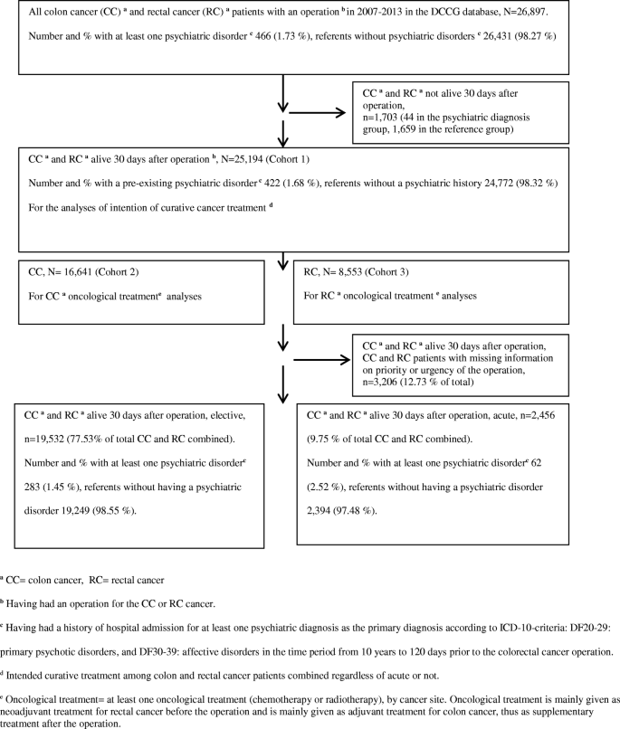 Colon Cancer Patients With A Serious Psychiatric Disorder Present With A More Advanced Cancer Stage And Receive Less Adjuvant Chemotherapy A Nationwide Danish Cohort Study Bmc Cancer Full Text