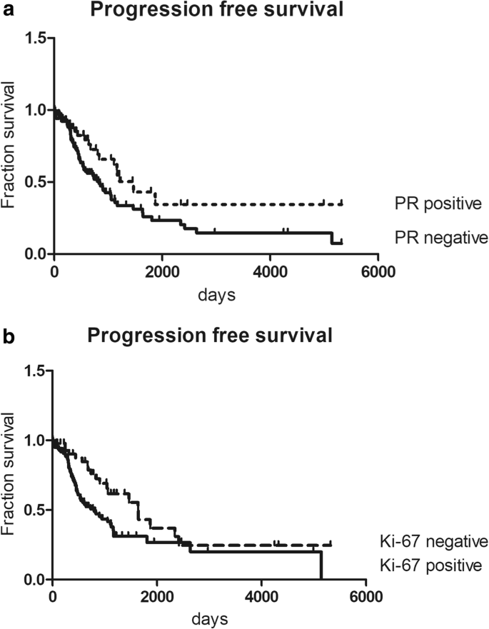 Estrogen Receptor B Is Associated With Expression Of Cancer Associated Genes And Survival In Ovarian Cancer Bmc Cancer Full Text